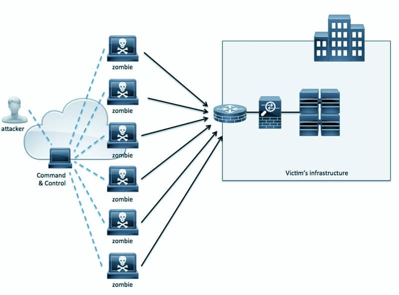 Graphic - Distributed Denial of Service (DDoS) attack