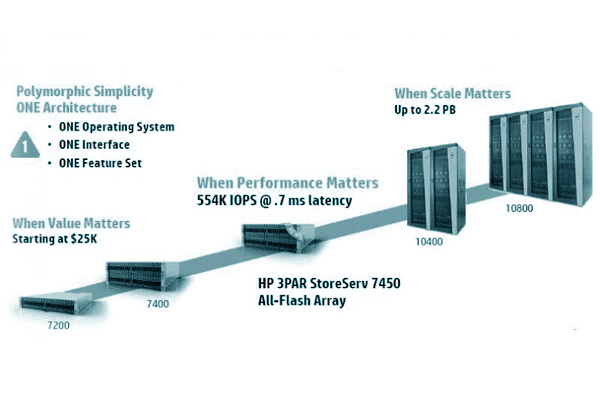 Graphic: HP 3PAR StoreServ storage
