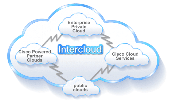 Graphic: Representation of Intercloud network