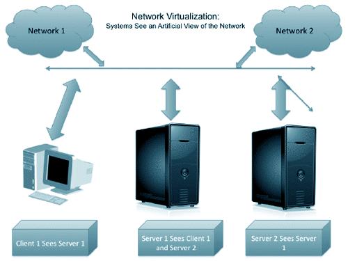 Graphic - network virtualization