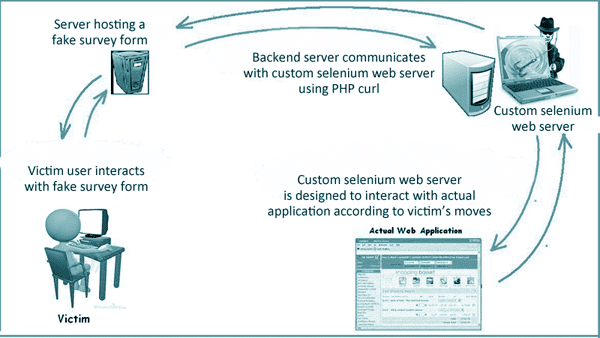 graphic - diagram describing social engineering security threat