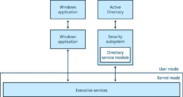 Graphic: Active Directory architecture overview