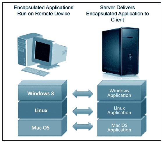 Graphic: Application Virtualiztion