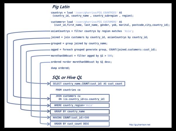 Graphic - Apache Hive concept