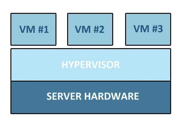graphic: Type 1 hypervisor