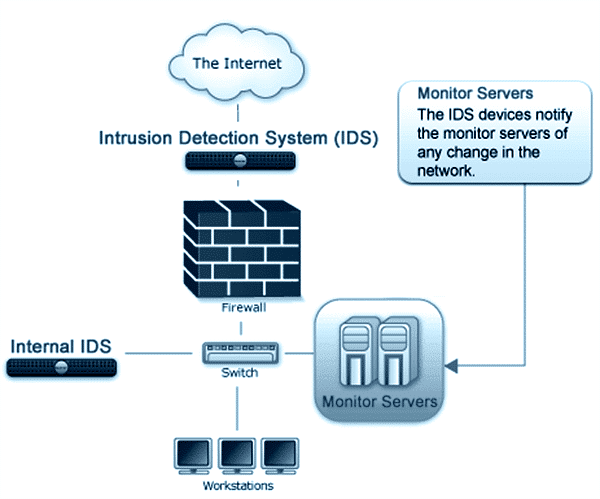 Graphic - intrusion detection system