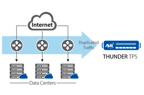 graphic: A10 anti DDoS appliance
